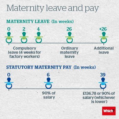 entitlement during maternity uk lifehacked1st