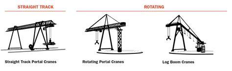 Portal And Storage Yard Cranes Konecranes Usa
