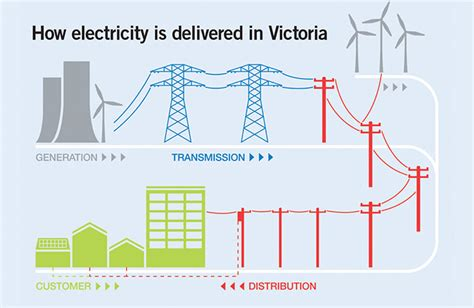 citipower and powercor about us electricity networks