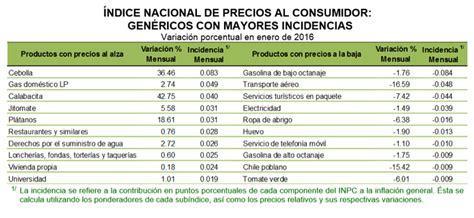 indice nacional de precios del consumidor 2016 205 ndice nacional de precios al consumidor concanaco servytur