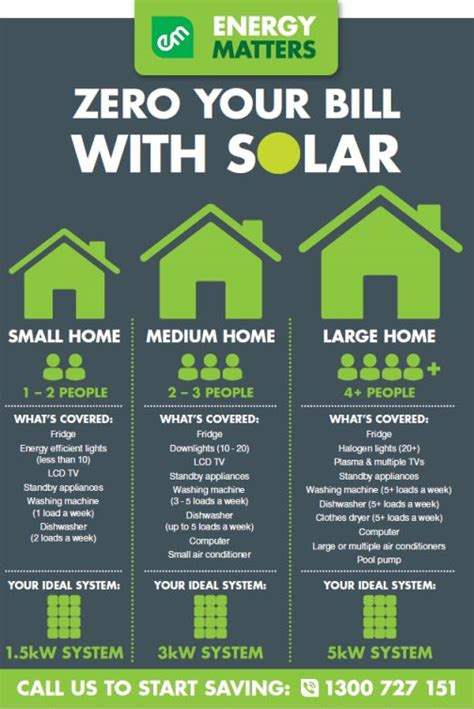 how many solar panels to power a house 1000 ideas about residential solar panels on pinterest solar power system solar