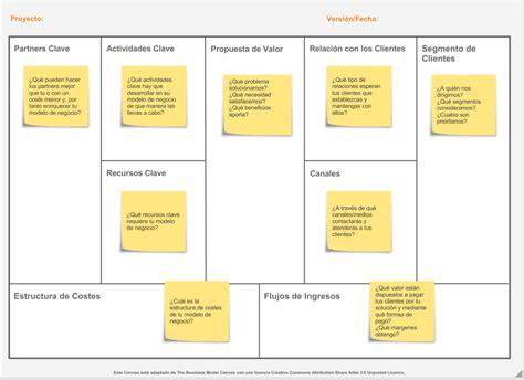 Canvas Kanvas crea tu business model canvas con docs