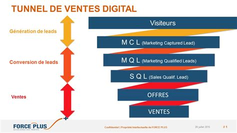 d 233 finition de la conversion de leads