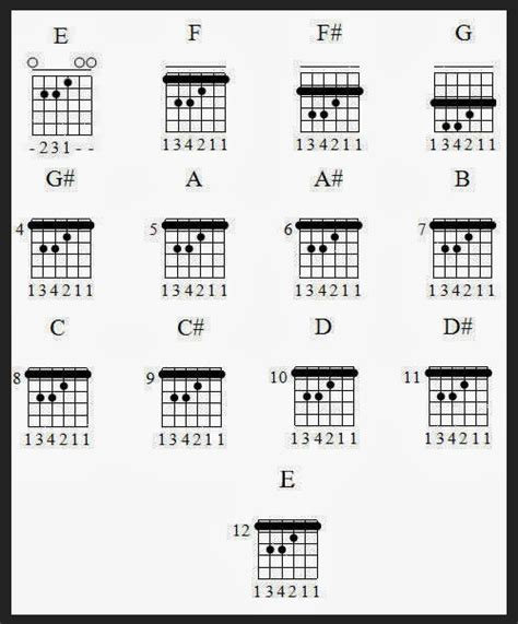 cara bermain gitar kunci diagram chord balok image collections how to guide and