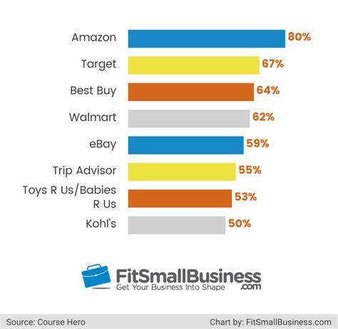 Online Auto Shopping Sites by Online Auction Website List Top 100 Bidding Websites