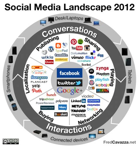 Find On Social Media An Overview Of The Social Media Ecosystem