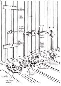 Clawfoot Tub Faucet Repair Rough In For Bathroom 187 Bathroom Design Ideas