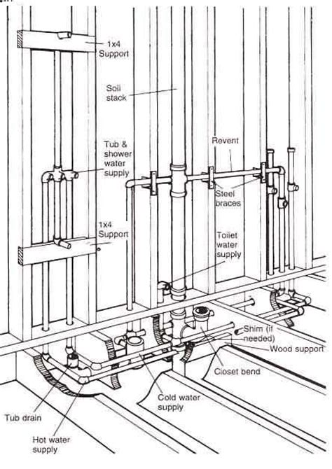 plumbing layout for a bathroom dwv systems u repair