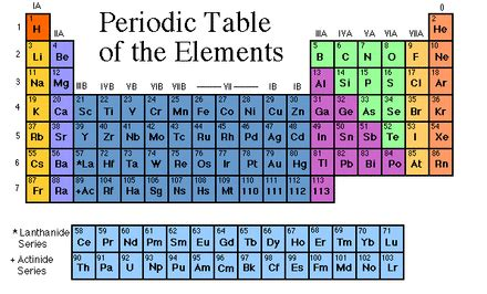 jlab org periodic table science links mr hawkins class