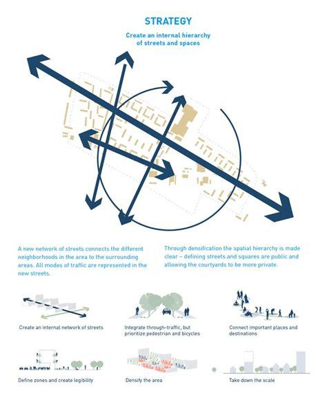 design strategy meaning 1000 images about landscape urban design on pinterest