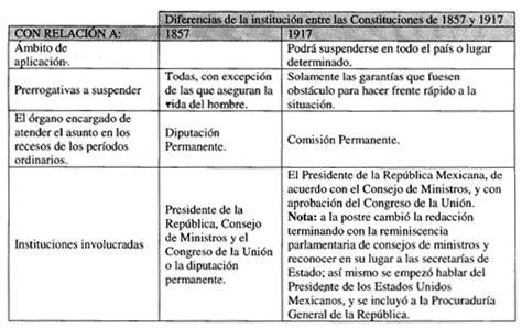cuadro comparativo de la constitucion de 1824 1857 1917 cuadro comparativo de la constitucion de 1857 y 1917