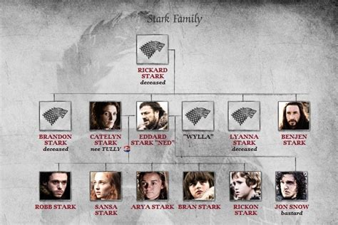 house stark family tree game of thrones hangover remedies comediva