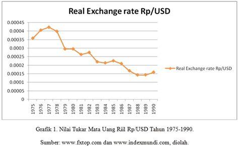 converter real ke rupiah kurs us dollar rupiah 7 gbp