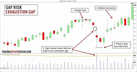 the master swing trader pdf how to manage gap risk in swing trading trading setups