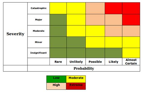 risk assessment heat map template