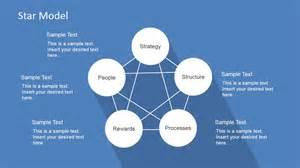 organizational design star model powerpoint template