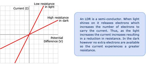 light dependent resistor gcse experiment ohm s pass my exams easy revision notes for gsce physics