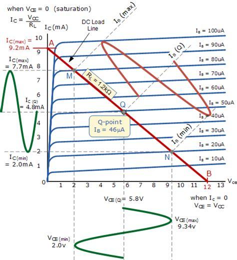 transistor operating point design of simple common emitter lifier arulselvam k