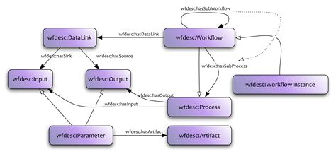 workflow description wf4ever research object model