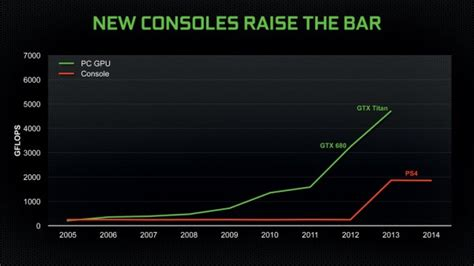 why console graphic looks so news nvidias tony tamasi says no console graphics will