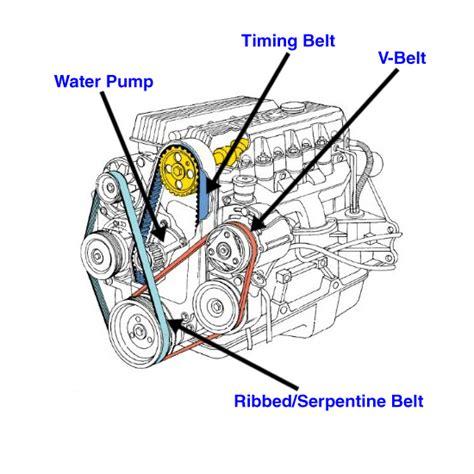 Belt Ac Hyundai Accent serpentine belt hyundai forums hyundai forum