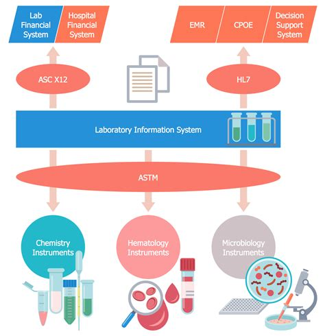 laboratory workflow healthcare management workflow diagrams solution