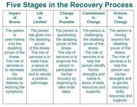 what is recovery in mental health mental health tips