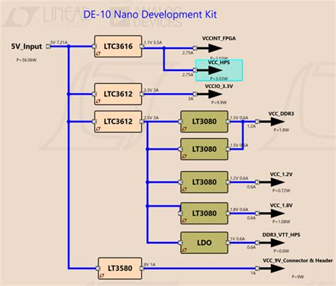 pcb layout guidelines sdram 143 intel terasic de10 nano kit circuit collection analog devices