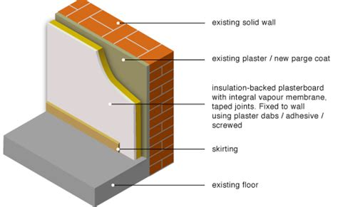 greenspec housing retrofit solid wall insulation