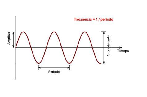 la oscilacion fisica una mirada a la fisica la onda