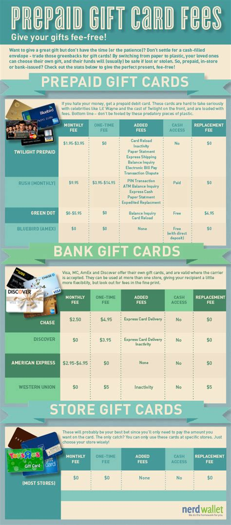 Free Prepaid Gift Cards - prepaid gift card fees give your gifts fee free nerdwallet