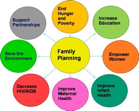 family planning wikiprogress