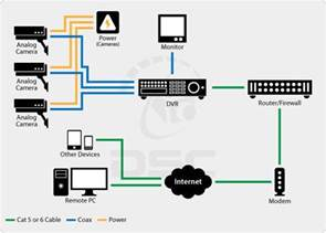 cctv wiring diagram connection cctv get free image about wiring diagram