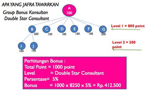 Harga Clear Pore Jafra Terbaru profit benefit jafra