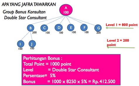 Harga Produk Jafra Clear Pore profit benefit jafra