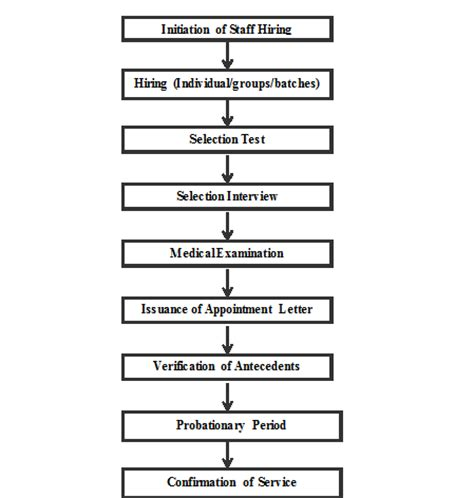 flowchart of recruitment and selection process recruiting process flow chart images frompo