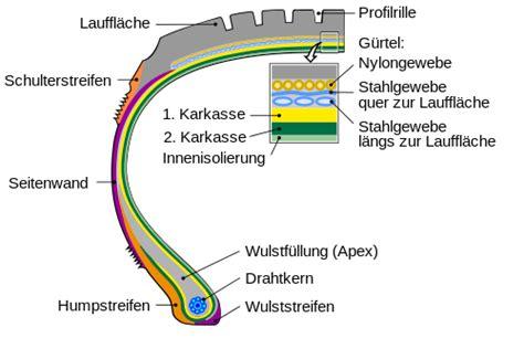 Motorradreifen M C Bedeutung by Autoreifen