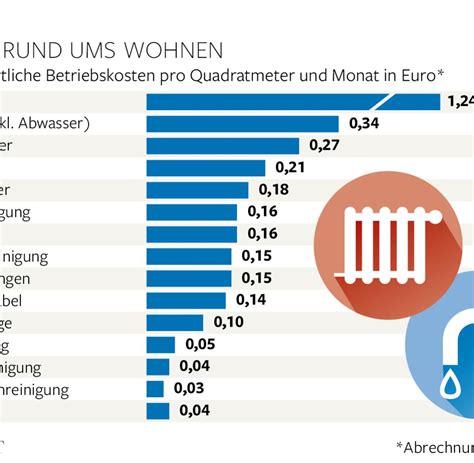 Mietnebenkosten Durchschnitt by Nebenkostenabrechnung Pr 252 Fen Die H 228 Ufigsten Fehler Welt