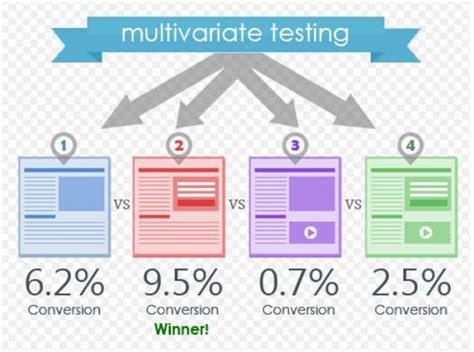 tutorialspoint testng a b testing multivariate