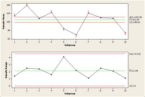figure 3 x bar and r chart for the attribute scientific diagram