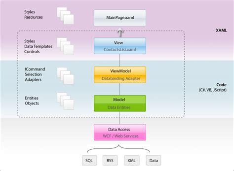 mvvm pattern asp net mvc mvvm pattern overview intersoft clientui intersoft