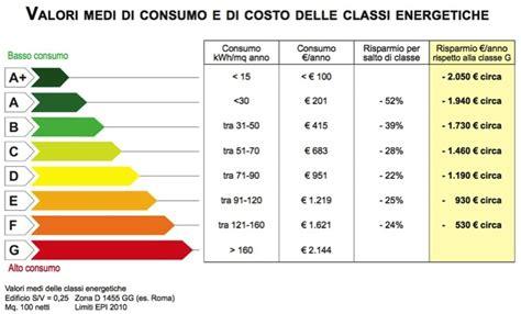 classe energetica appartamenti tabella agenzia immobiliare a varese appartamenti trilocali ville