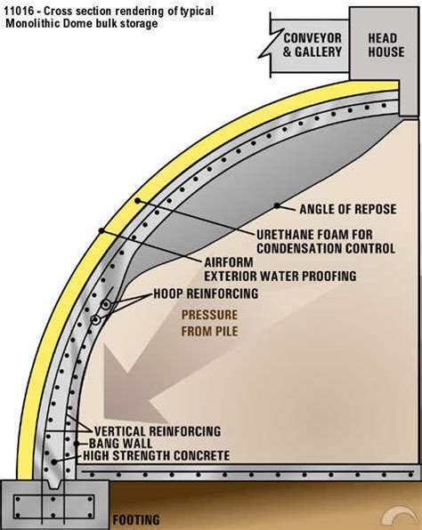 how big is a section anatomy of a monolithic bulk storage monolithic dome