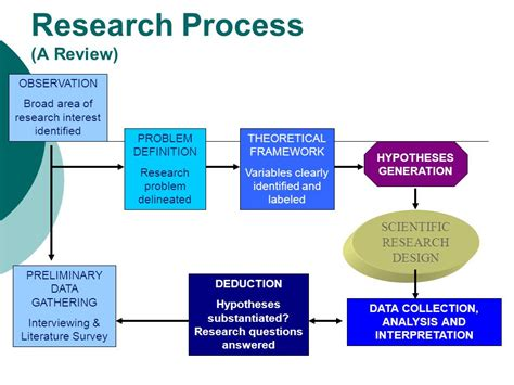 experiment design review what is schematic diagram in research circuit and