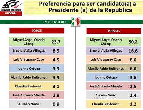 votaciones sobre elecciones en argentina quien va ganando rmv est 225 lejos de ganar la presidencia en 2018 mitofsky