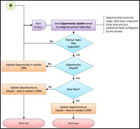 lead management workflow lead management workflow 28 images lead qualification
