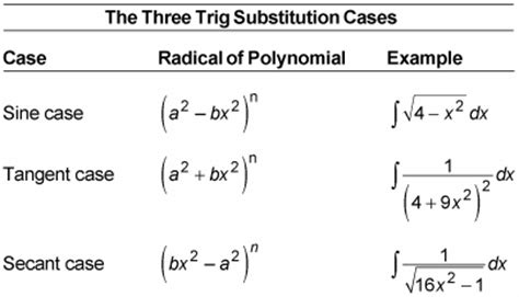 using trigonometry substitution to integrate a function