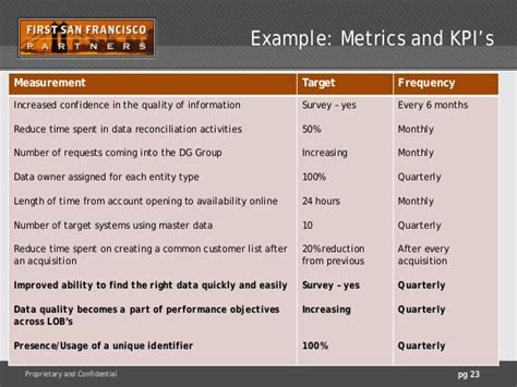 quality assurance metrics template enterprise data world webinars master data management