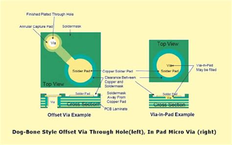 land layout design rules pcb layout authority assembly and pcb layout guidelines