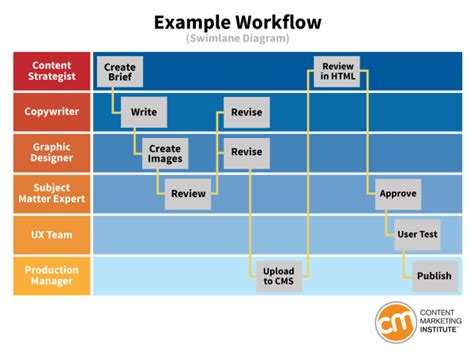 workflow strategy 15 tools and templates for and play content